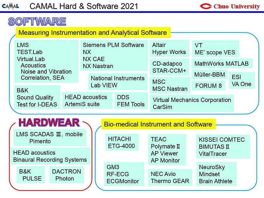 ハードウェア&ソフトウェア